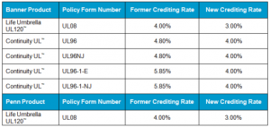 banner new crediting rates